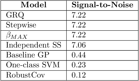 Figure 2 for Gaussian Process Subset Scanning for Anomalous Pattern Detection in Non-iid Data