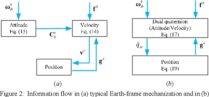 Figure 2 for A Trident Quaternion Framework for Inertial-based Navigation Part I: Rigid Motion Representation and Computation