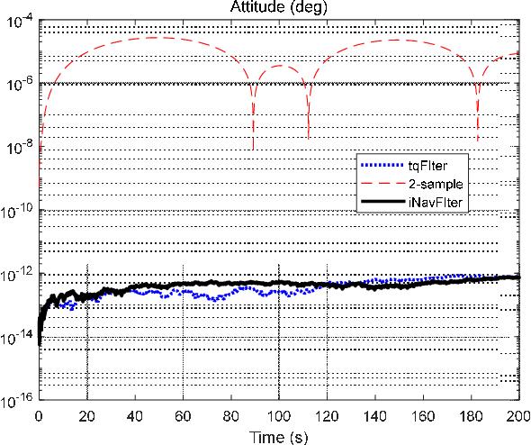 Figure 3 for A Trident Quaternion Framework for Inertial-based Navigation Part I: Rigid Motion Representation and Computation