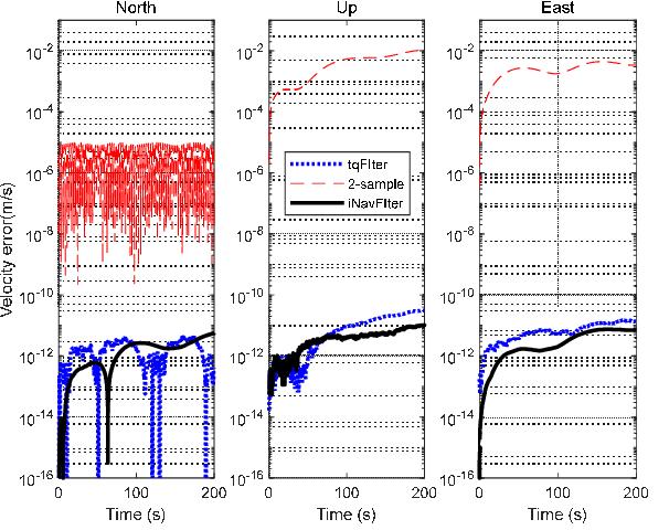 Figure 4 for A Trident Quaternion Framework for Inertial-based Navigation Part I: Rigid Motion Representation and Computation