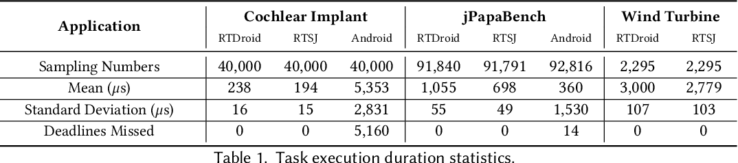 Can Android Run on Time? Extending and Measuring the Android