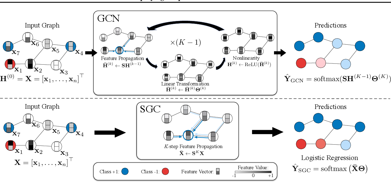Figure 1 for Simplifying Graph Convolutional Networks
