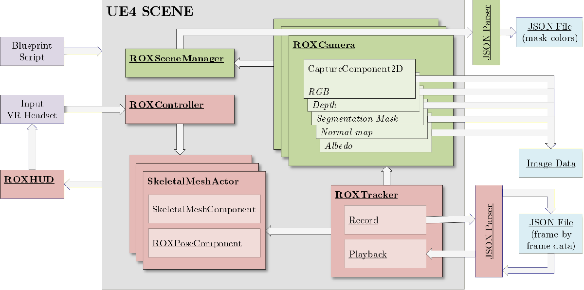 Figure 1 for UnrealROX+: An Improved Tool for Acquiring Synthetic Data from Virtual 3D Environments