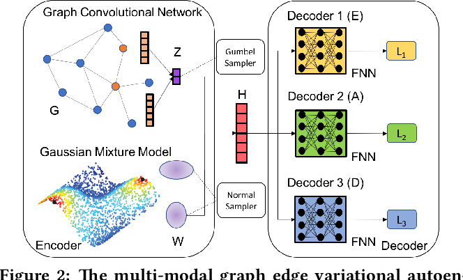 Figure 3 for Relation Learning on Social Networks with Multi-Modal Graph Edge Variational Autoencoders