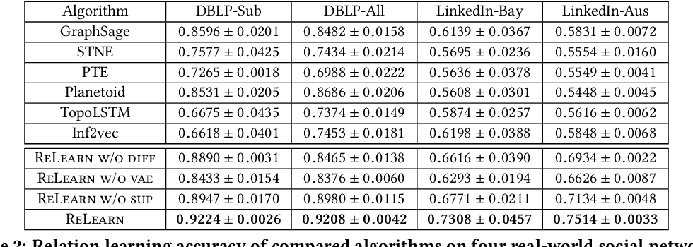 Figure 4 for Relation Learning on Social Networks with Multi-Modal Graph Edge Variational Autoencoders