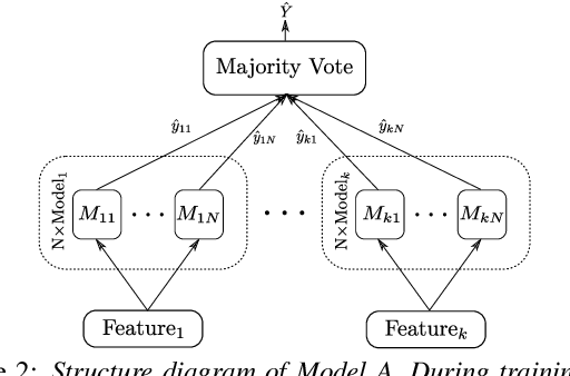 Figure 3 for Alzheimer's Disease Detection from Spontaneous Speech through Combining Linguistic Complexity and (Dis)Fluency Features with Pretrained Language Models