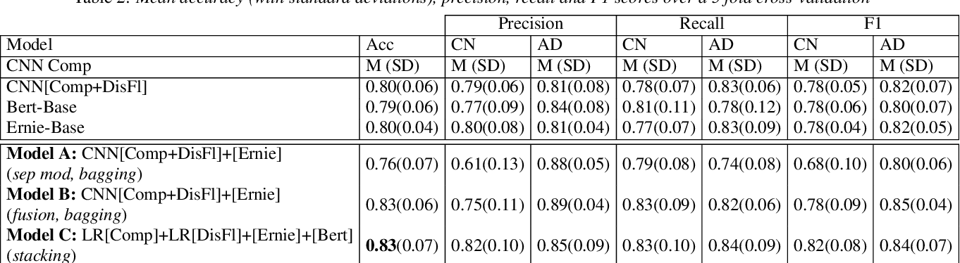 Figure 4 for Alzheimer's Disease Detection from Spontaneous Speech through Combining Linguistic Complexity and (Dis)Fluency Features with Pretrained Language Models