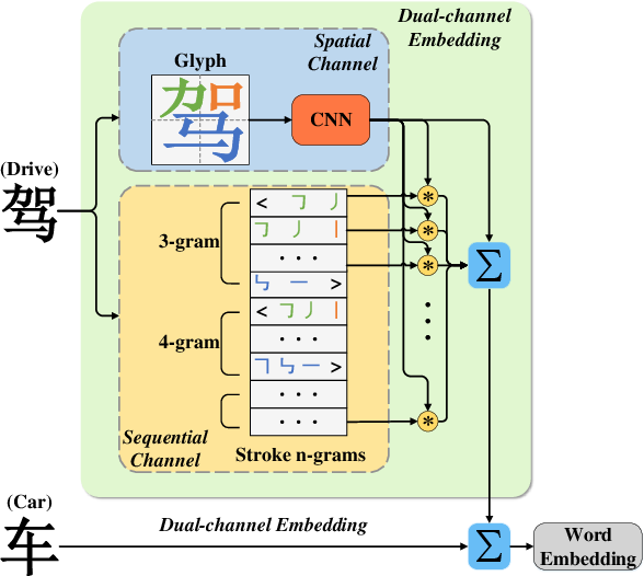 Figure 3 for Chinese Embedding via Stroke and Glyph Information: A Dual-channel View