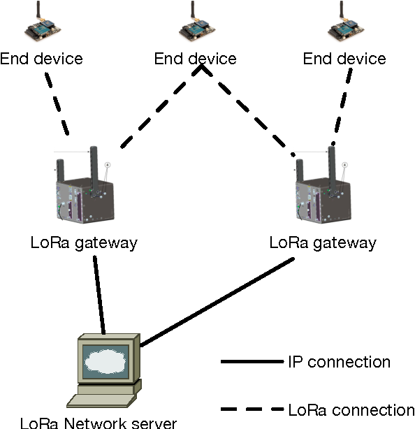 Figure 1 from A Study of LoRa: Long Range & Low Power