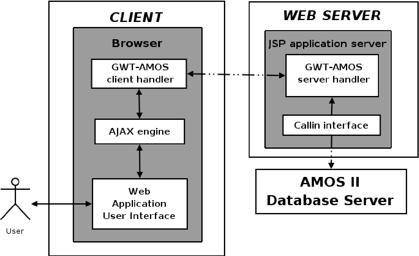 A database interface for Java-based AJAX applications