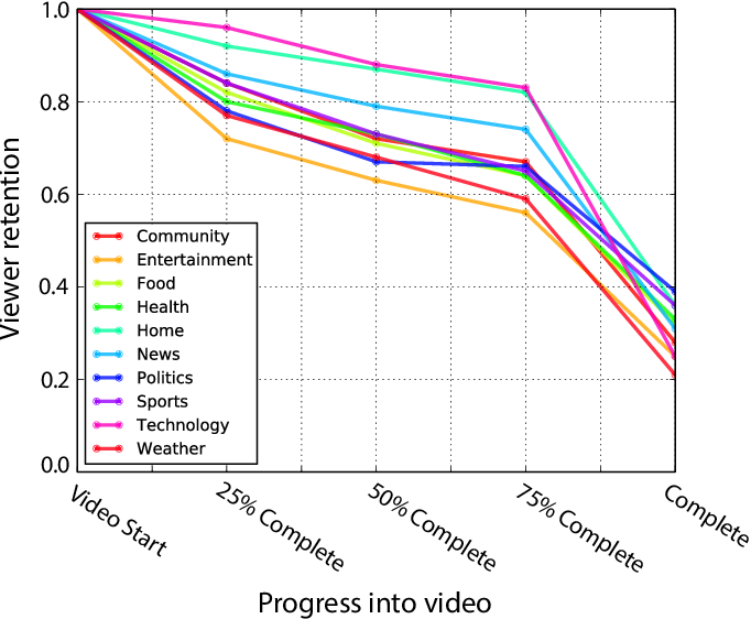 Figure 1 for Predicting Online Video Engagement Using Clickstreams