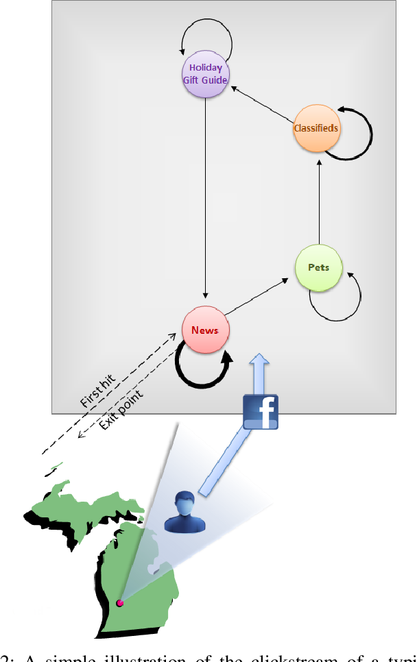 Figure 3 for Predicting Online Video Engagement Using Clickstreams