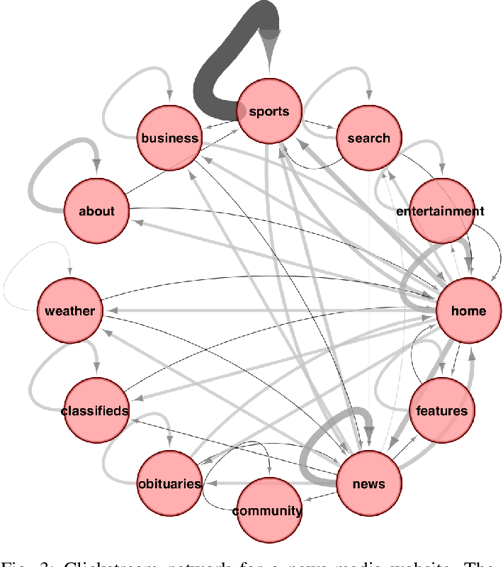 Figure 4 for Predicting Online Video Engagement Using Clickstreams