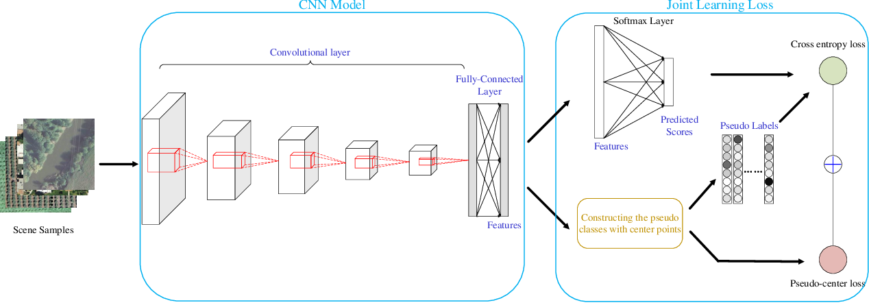 Figure 1 for An End-to-End Joint Unsupervised Learning of Deep Model and Pseudo-Classes for Remote Sensing Scene Representation