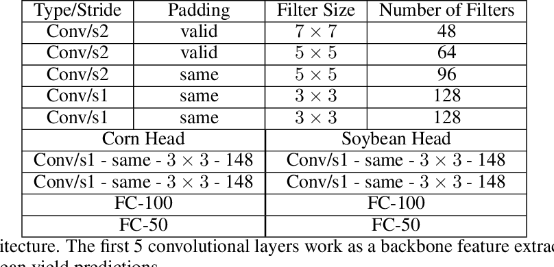 Figure 2 for YieldNet: A Convolutional Neural Network for Simultaneous Corn and Soybean Yield Prediction Based on Remote Sensing Data