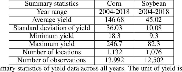 Figure 4 for YieldNet: A Convolutional Neural Network for Simultaneous Corn and Soybean Yield Prediction Based on Remote Sensing Data
