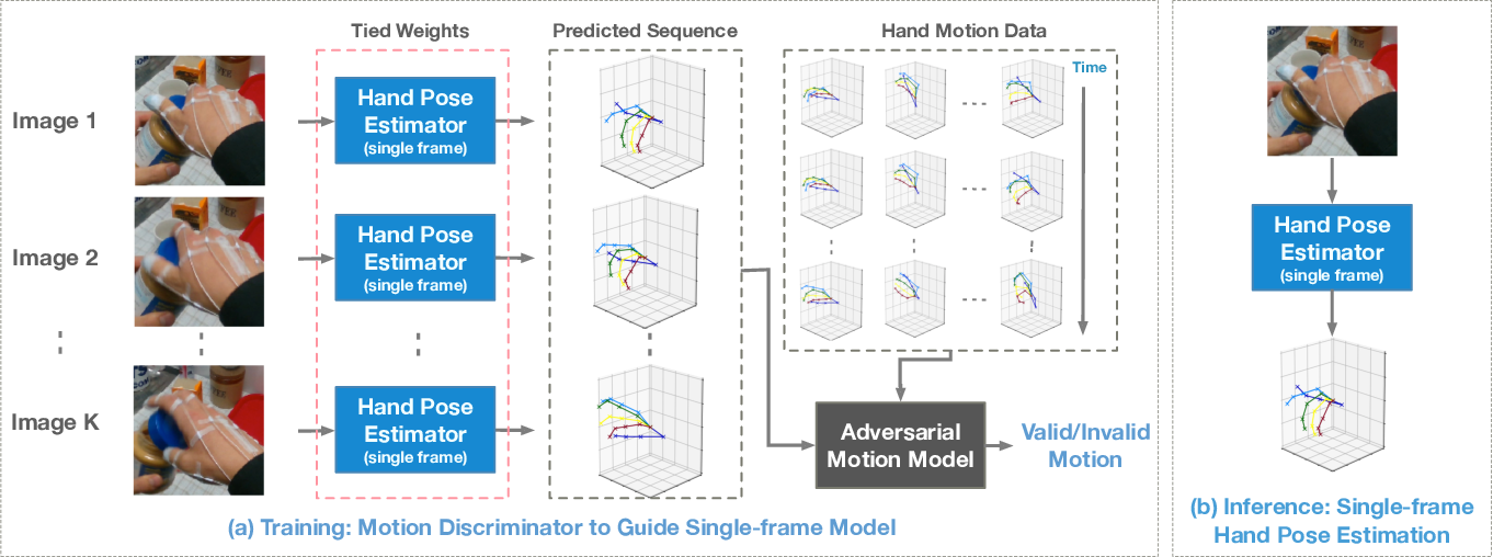 Figure 3 for Adversarial Motion Modelling helps Semi-supervised Hand Pose Estimation