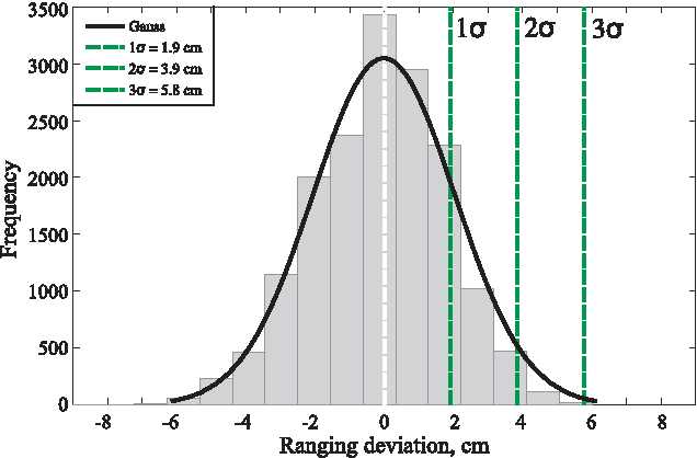 Figure 8 From Investigations On Passive Channel Impulse Response Of