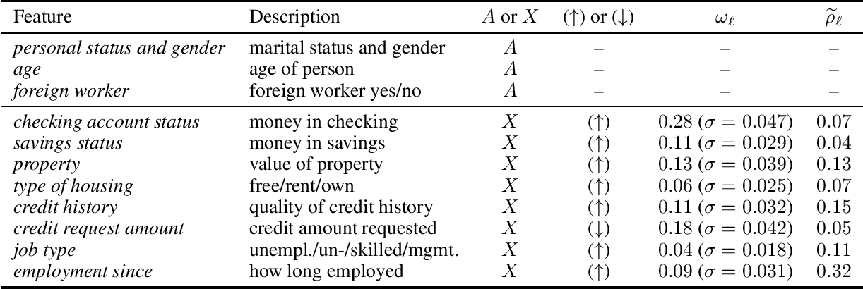 Figure 4 for A Ranking Approach to Fair Classification