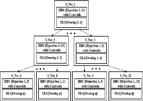 Figure 1 for Data Centroid Based Multi-Level Fuzzy Min-Max Neural Network