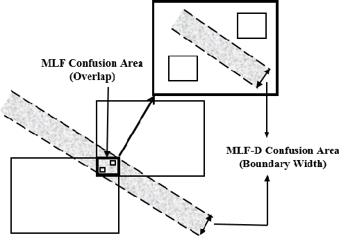 Figure 3 for Data Centroid Based Multi-Level Fuzzy Min-Max Neural Network