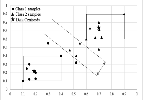 Figure 2 for Data Centroid Based Multi-Level Fuzzy Min-Max Neural Network