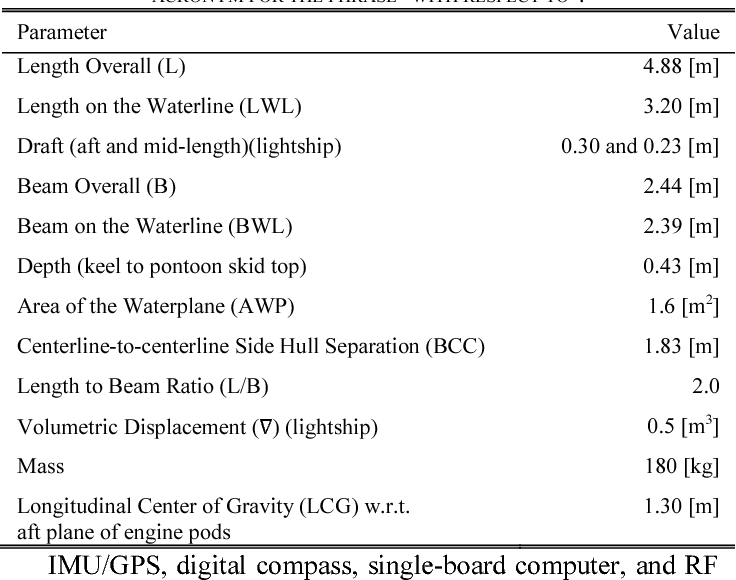 Table I from Wind feed-forward control of a USV - Semantic Scholar