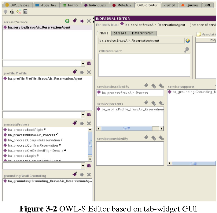 Figure 3-2 from TAO: Transitioning Applications to Ontologies D5 1