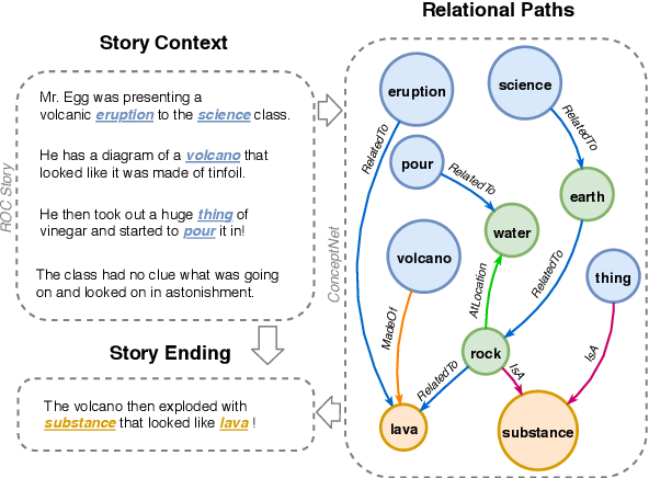 Figure 1 for Language Generation with Multi-Hop Reasoning on Commonsense Knowledge Graph