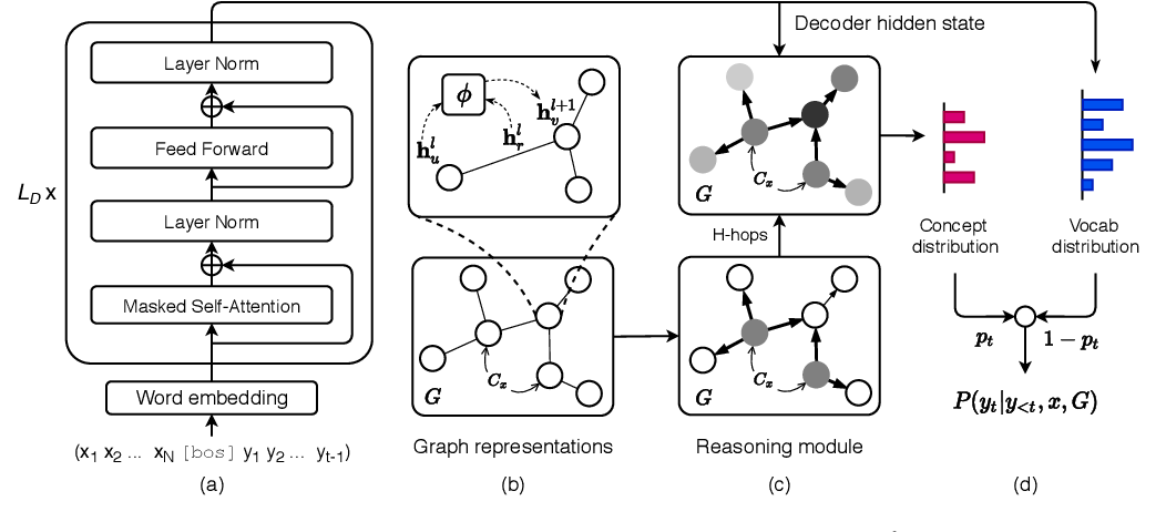 Figure 3 for Language Generation with Multi-Hop Reasoning on Commonsense Knowledge Graph