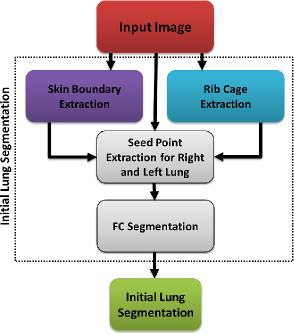 Figure 2 for CIDI-Lung-Seg: A Single-Click Annotation Tool for Automatic Delineation of Lungs from CT Scans