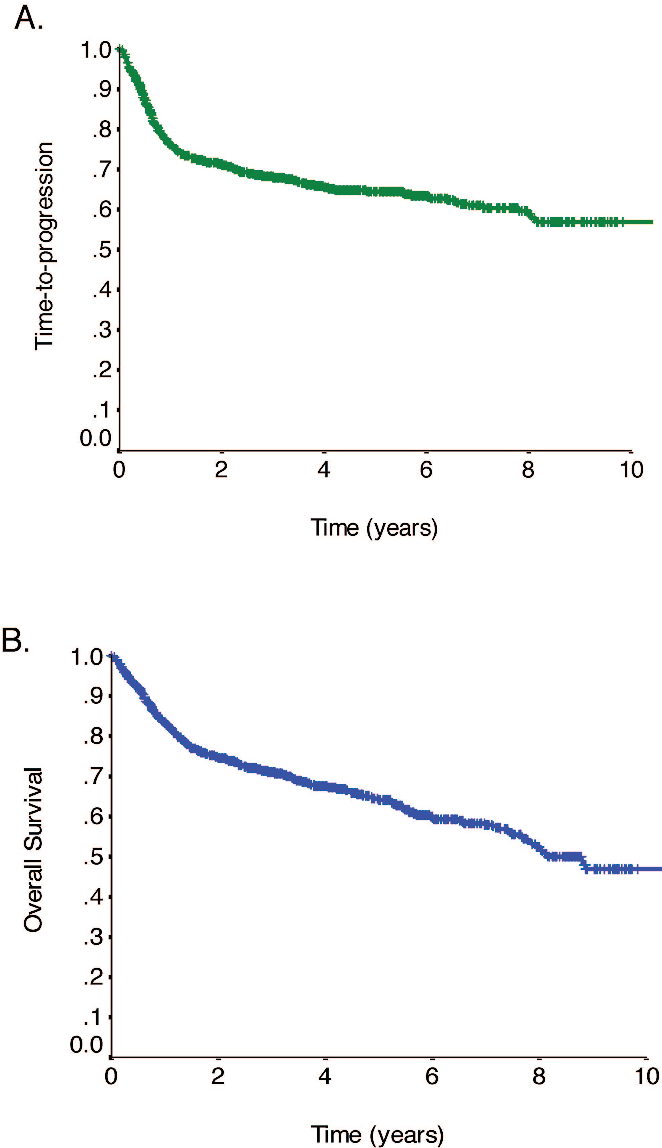 Figure 1. TTP and OS in DLBCL. (A) TTP for all patients with DLBCL treated with R-CHOP with curative intent in BC between 2001 and 2011 (N 1366). (B) OS for all patients with DLBCL treated with R-CHOP