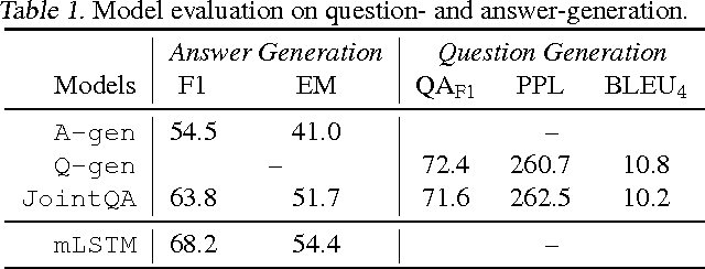 Figure 1 for A Joint Model for Question Answering and Question Generation