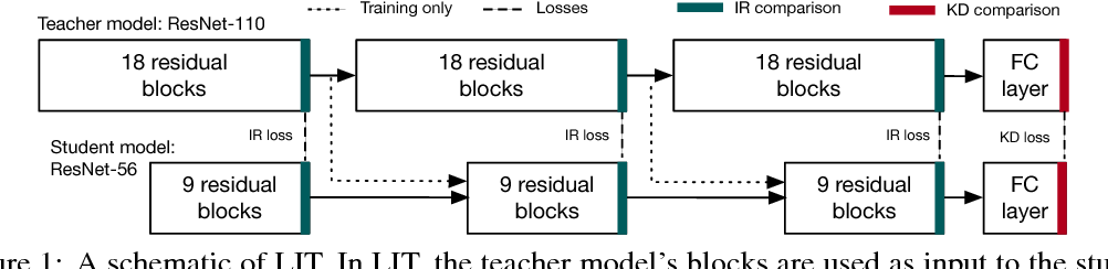 Figure 1 for LIT: Block-wise Intermediate Representation Training for Model Compression