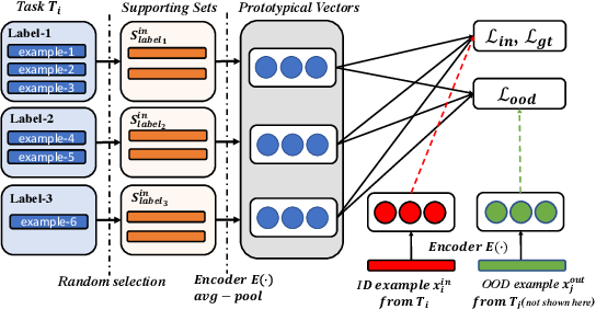 Figure 2 for Out-of-Domain Detection for Low-Resource Text Classification Tasks
