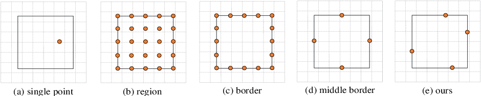 Figure 3 for BorderDet: Border Feature for Dense Object Detection