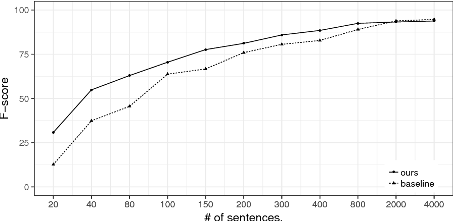 Figure 4 for Sequence-to-Sequence Data Augmentation for Dialogue Language Understanding