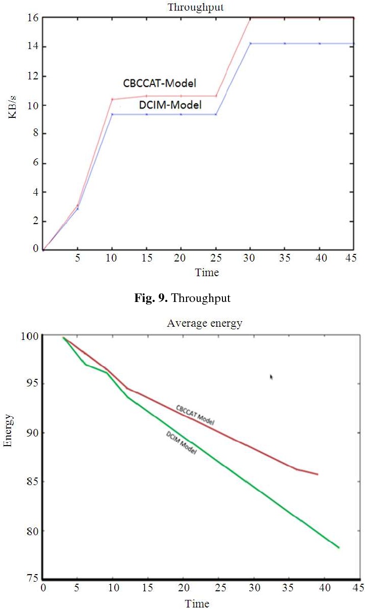 Fig. 9. Throughput