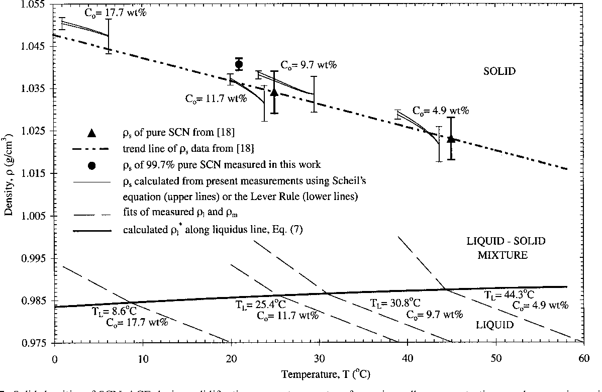 Figure 7 from Measurement of the density of succinonitrile