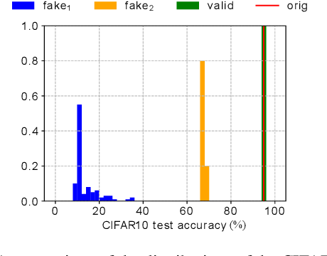 Figure 3 for Rethinking Deep Neural Network Ownership Verification: Embedding Passports to Defeat Ambiguity Attacks
