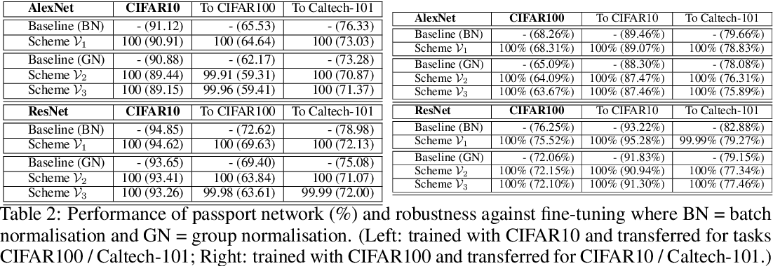 Figure 4 for Rethinking Deep Neural Network Ownership Verification: Embedding Passports to Defeat Ambiguity Attacks