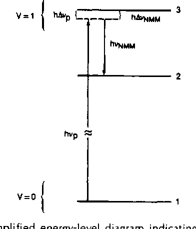 Fig. 12. Simplified energy-level diagram indicating Raman tuning of NMMW laser by tuning of pump laser.