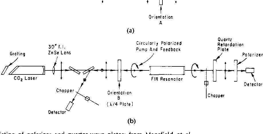 Fig. 14. Isolator consisting of polarizer and quarter-wave plates; from Mansfield et a/. [135]. (Reproduced with permission from Appl. Phys. Lett., vol. 37, pp. 688-690, 1980.)