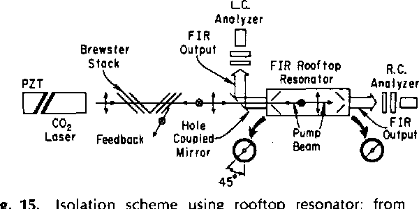 Fig. 15. Isolation scheme using rooftop resonator; from Mansfield et a/ . [142]. (Reproduced with permission from Appl. Phys. Lett., vol. 40, pp. 926-927, 1982.)