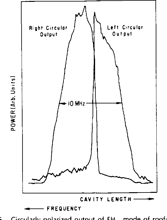 Fig. 16. Circularly polarized output of EH,, mode of rooftop resonator (Fig. 15) is observed to switch helicity at line center; from Mansfield et a / . [142]. (Reproduced with permission from Appl. Phys. Lett., vol. 40. pp. 926-927, 1982.)