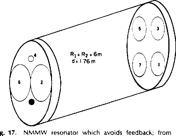 Fig. 17. NMMW resonator which avoids feedback; from Koepf et a/. [65]. Pump beam locations on mirrors are numbered sequentially. (Reproduced with permission from Int. /. Infrared and Millimeter Waves, vol. 1, pp. 597-607, 1980.)