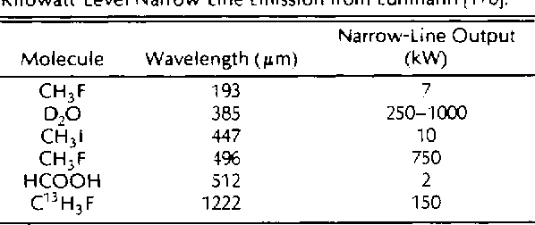 Table 5 Optically Pumped NMMW Lasers Producing Pulsed Kilowatt-Level Narrow-Line Emission from Luhmann [170].