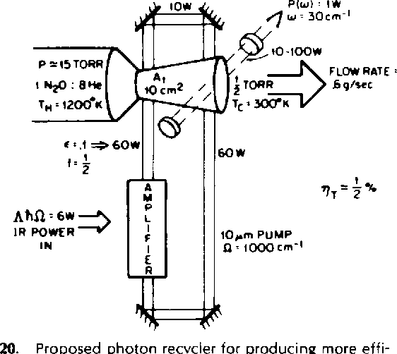 Fig. 20. Proposed photon recycler for producing more efficient NMMW output; from Thomas et dl. [187]. (Reproduced with permission from lnt. J , lnfrared and Millimeter Waves, VOI. 3, pp. 137-151, 1982.)