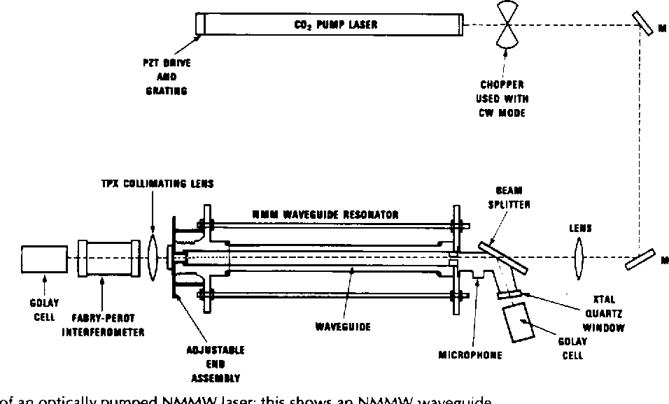 Fig. 2. Schematic of an optically pumped NMMW laser; this shows an NMMW waveguide resonator ( L = 1 m) pumped by a conventional CW CO, laser ( L = 1.5 m) producing - 30 W of pump power as described in [180].