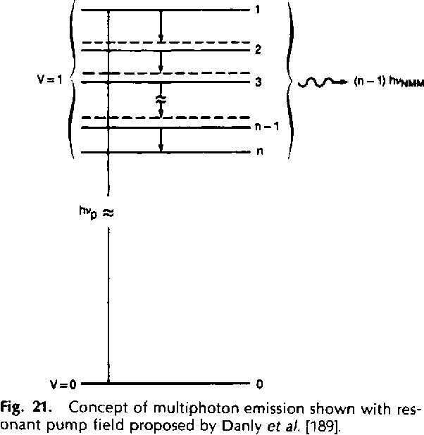 Fig. 2l. Concept of multiphoton emission shown with resonant pump field proposed by Danly et a/. [189].